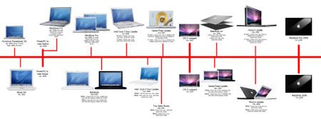 Macbooktimeline_copy